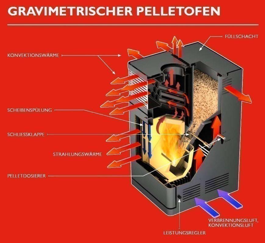 Pelletofen Fireplace Gravio schwarz Edelstahl 8kW Bild 4