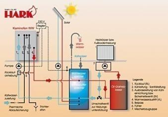 Anschlusszubehör Paket 4 Solar für Hark Kaminofen wasserführend Bild 1