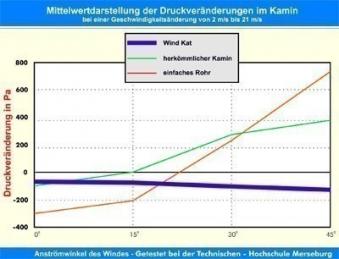 WINDKAT Kaminaufsatz V4A Edelstahl 200mm Bild 3