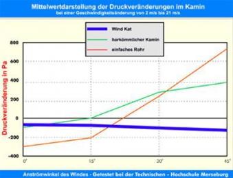 WINDKAT Kaminaufsatz V4A rund 130 mm Stutzen Ø 128 mm Farbe wählbar Bild 4