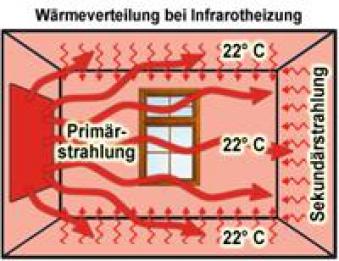 Infrarotheizung Fenix GR900-R rot 120x80x1,2cm 900 Watt Bild 4