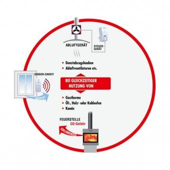 Abluftsteuerung Funk Protector AS-5120 1800W DIBt Bild 2