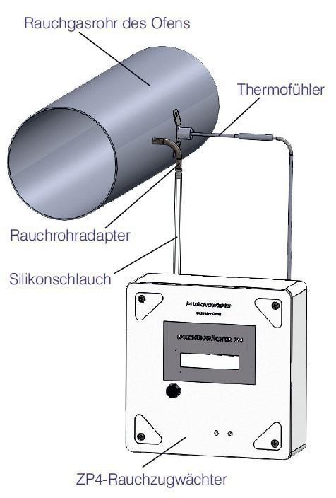 Rauchzugwächter ZP4 Komplett-Set LED Ausführung Aufputz Montage Bild 2