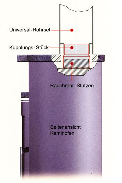 Ofenrohr / Rauchrohr Universal Rohrset3 Ø150mm Senotherm schwarz Bild 3